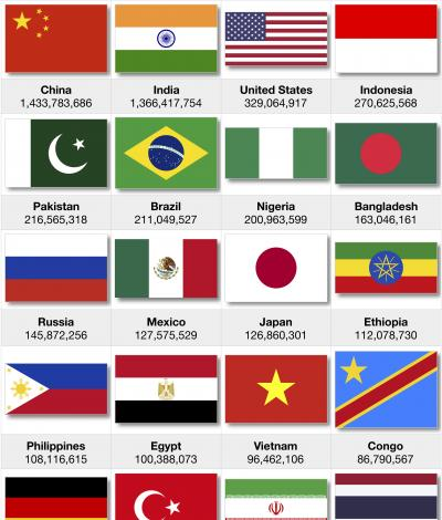 National flags of 20 largest countries by population