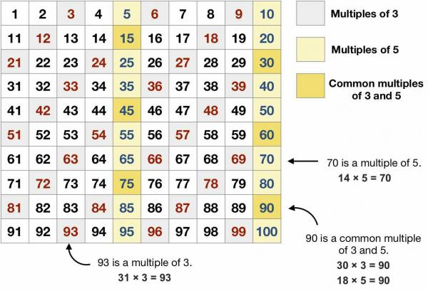 Multiples Shown on Hundreds Charts