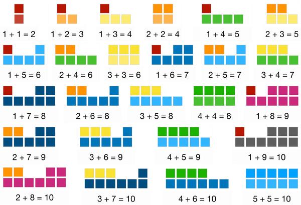 Number Blocks: Additions Upto Ten