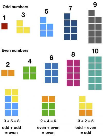 Number Blocks: Odd and Even numbers