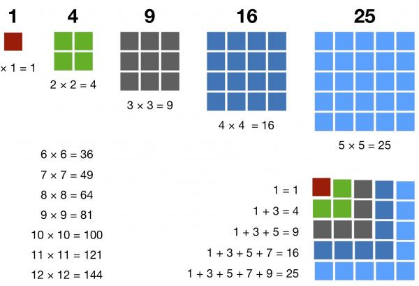 Number Blocks: Square Numbers