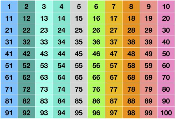 Colored Table Chart of Numbers From One to Hundred