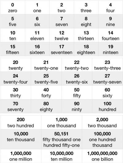 Say Numbers From Zero to Billion in English