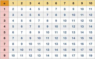 Addition Table 10 by 10