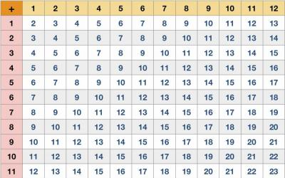 Addition Table 12 by 12