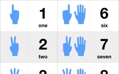 Counting From One to Ten by Finger Gestures