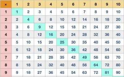 Multiplication Table 10 by 10