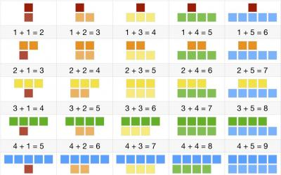 Number Blocks: Additions 5 by 5