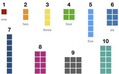 Number Blocks: Counting to Ten