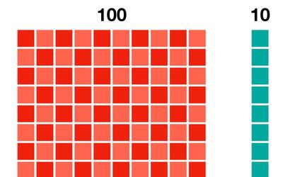 Number Blocks: One Hundred
